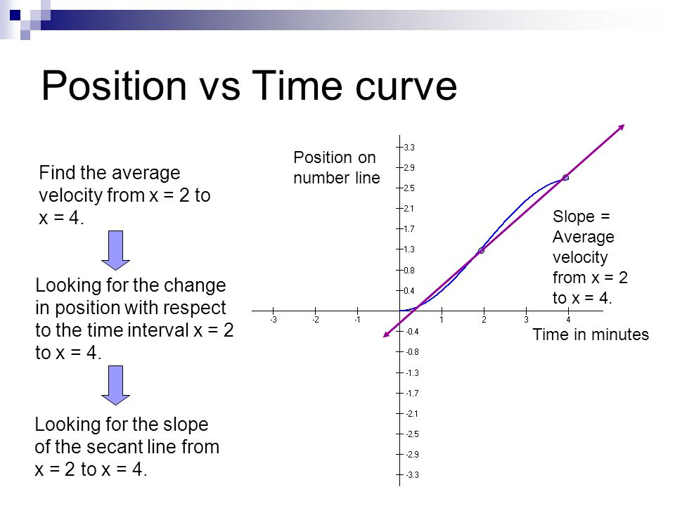 Position vs Time curve Time in minutes Position on number line Looking for the change in position with respect to the time interval x = 2 to x = 4. Lo