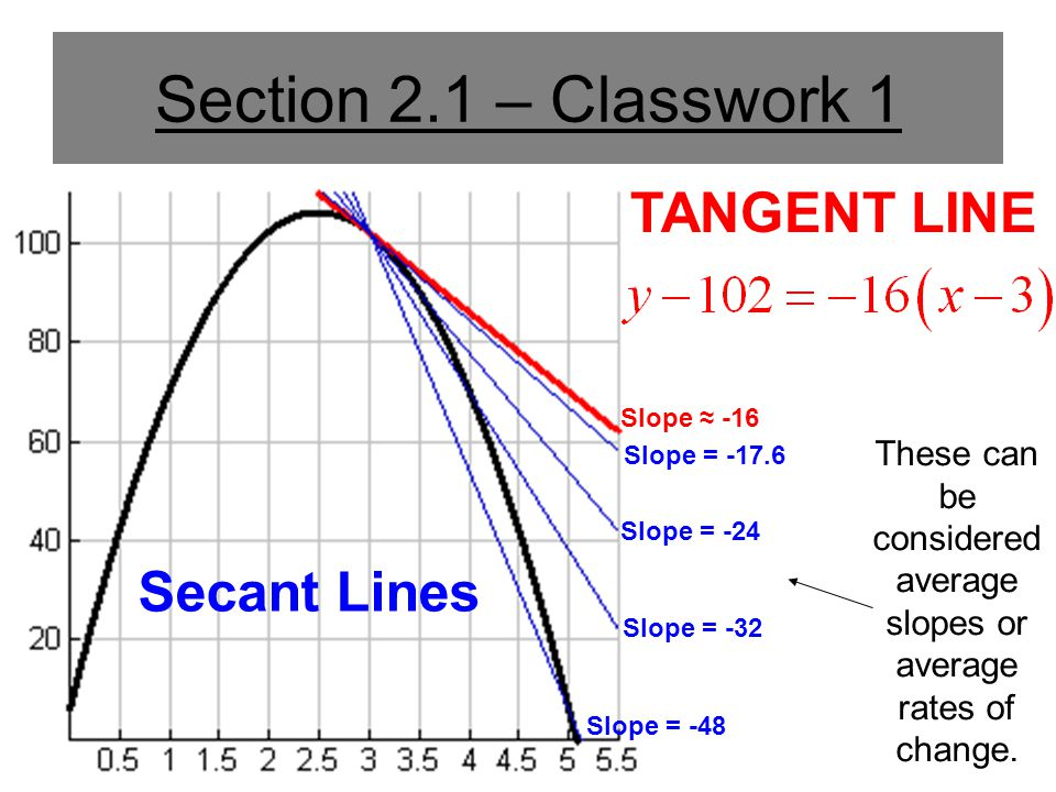 Secant Line A line that passes through two points on a curve.
