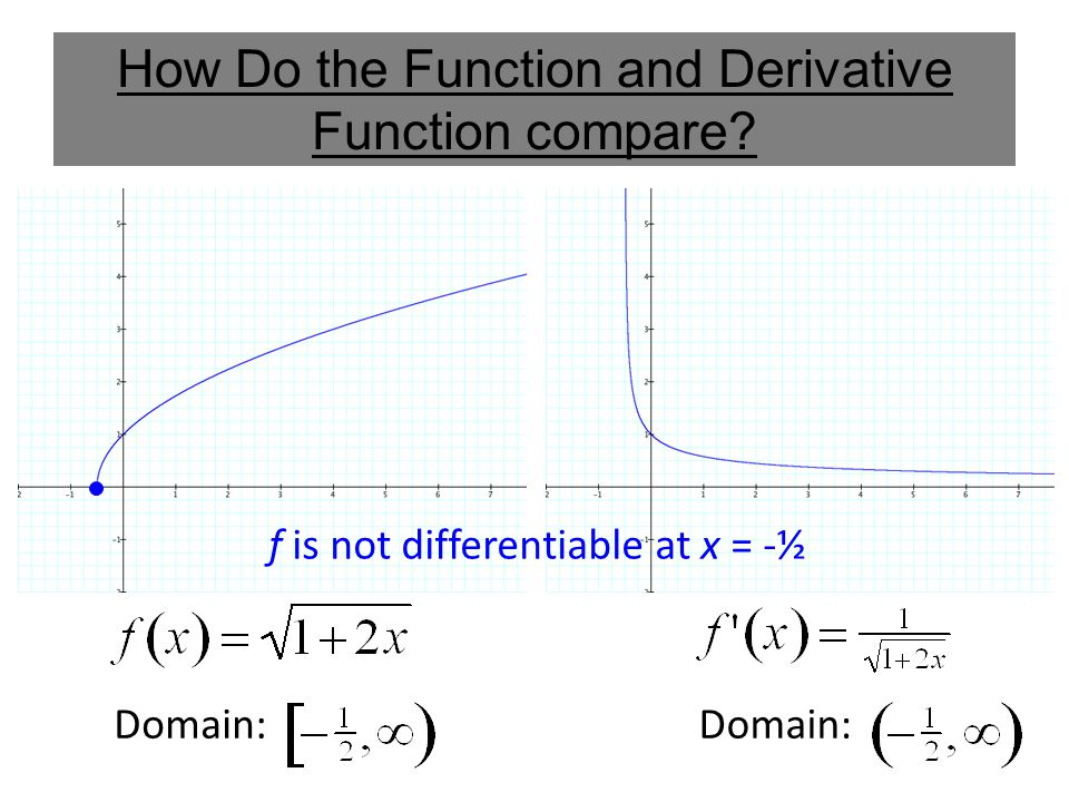 How Do the Function and Derivative Function compare Domain: f is not differentiable at x = -½