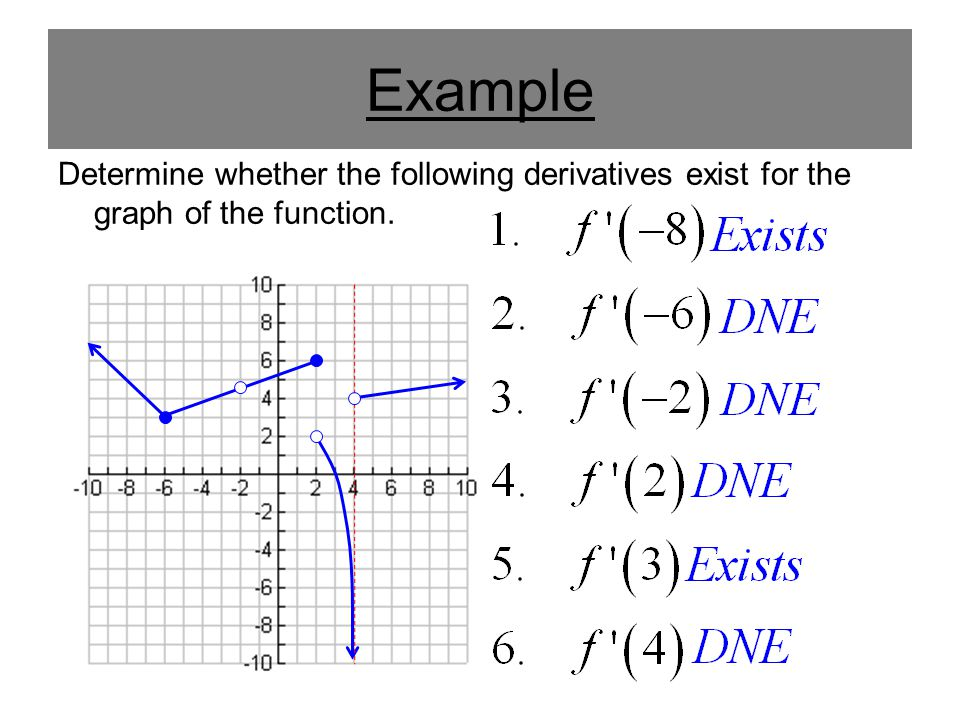 Example Determine whether the following derivatives exist for the graph of the function.