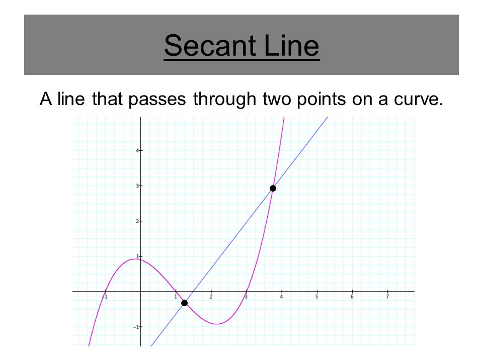 Tangent Line Most people believe that a tangent line only intersects a curve once.
