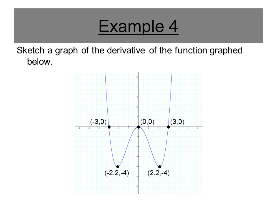 Example 4 Sketch a graph of the derivative of the function graphed below. (-3,0)(3,0) (-2.2,-4)(2.2,-4) (0,0)