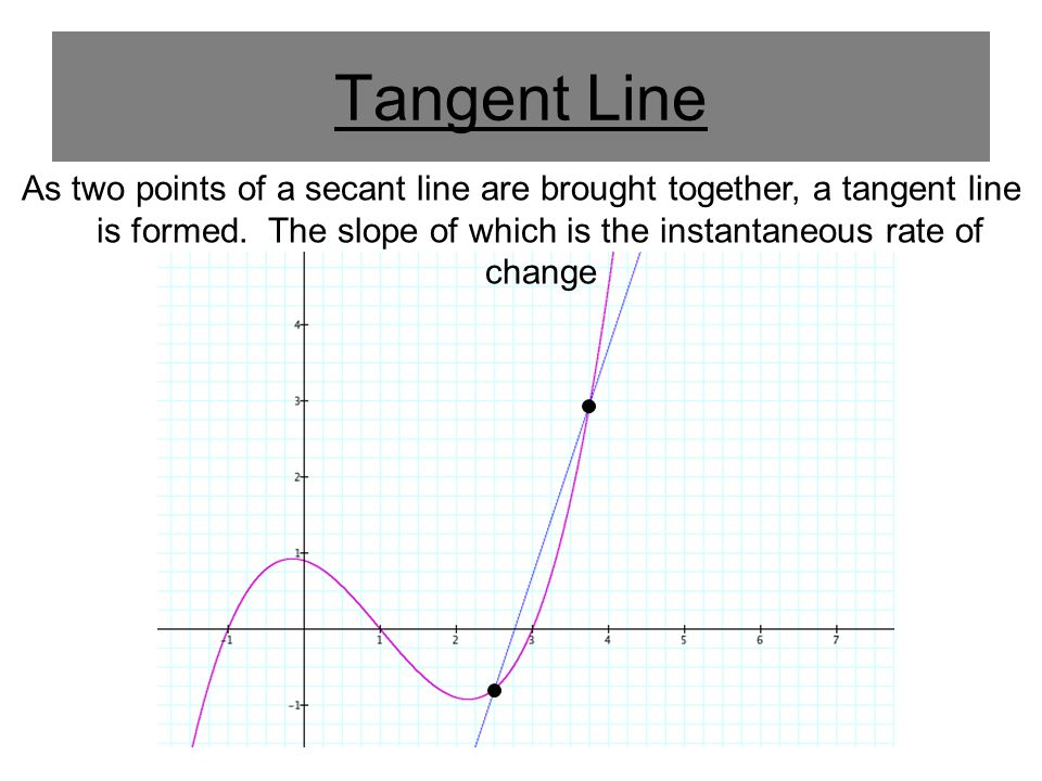 The Derivative of a Function The limit used to define the slope of a tangent line is also used to define one of the two fundamental operations of calculus: The derivative of f at x is given by Provided the limit exists.