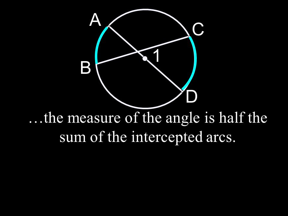 B C A D 1 …the measure of the angle is half the sum of the intercepted arcs.