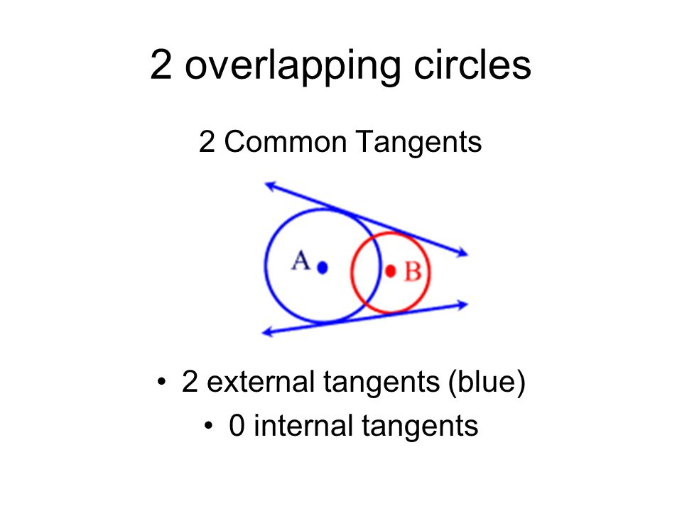 2 overlapping circles 2 Common Tangents 2 external tangents (blue) 0 internal tangents