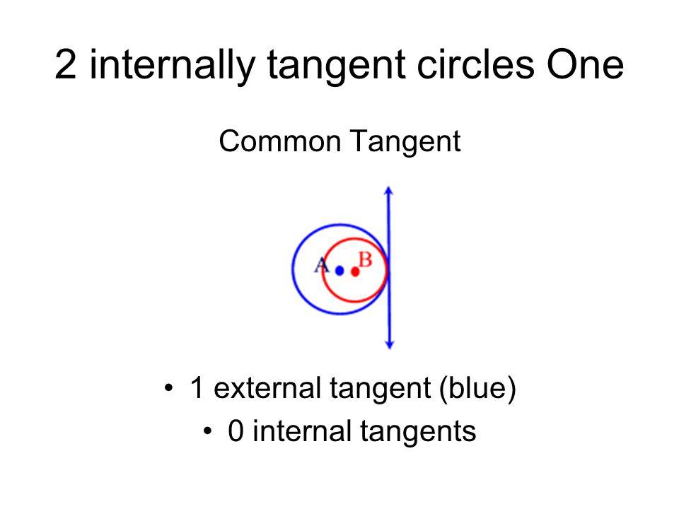 2 internally tangent circles One Common Tangent 1 external tangent (blue) 0 internal tangents