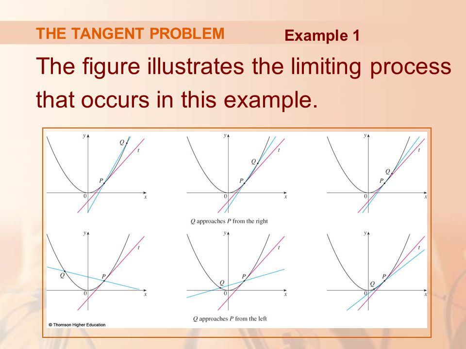 THE TANGENT PROBLEM The figure illustrates the limiting process that occurs in this example.