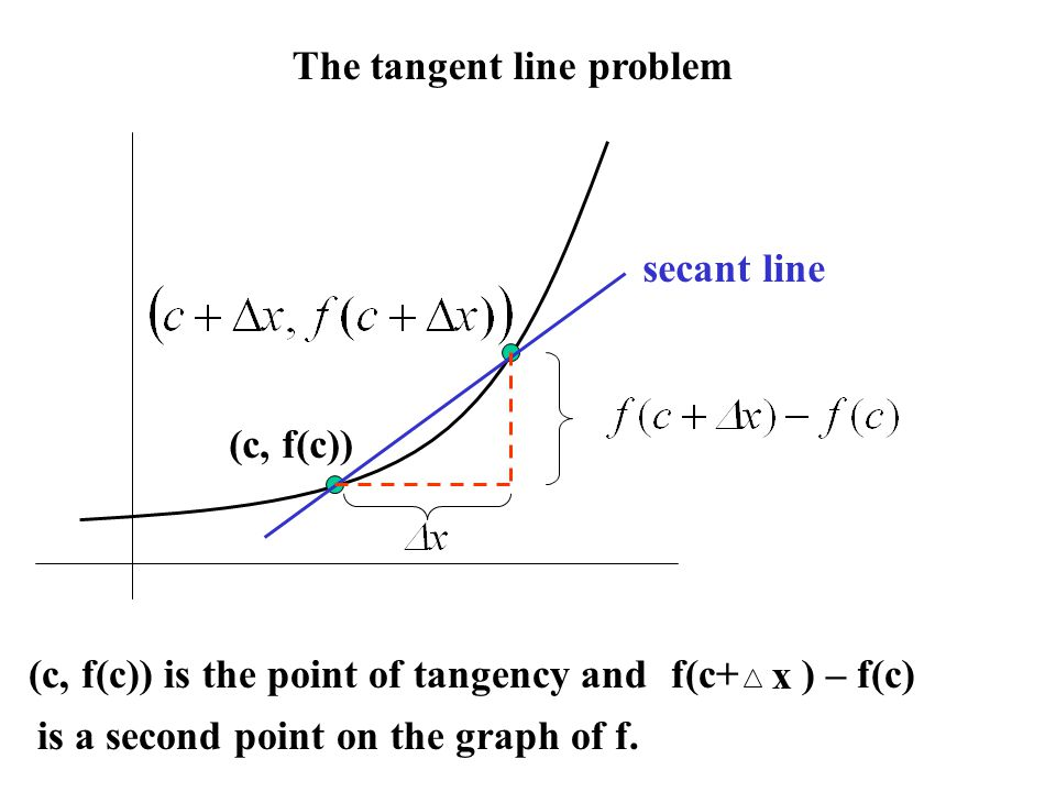 The tangent line problem (c, f(c)) secant line f(c+ ) – f(c) x (c, f(c)) is the point of tangency and is a second point on the graph of f.