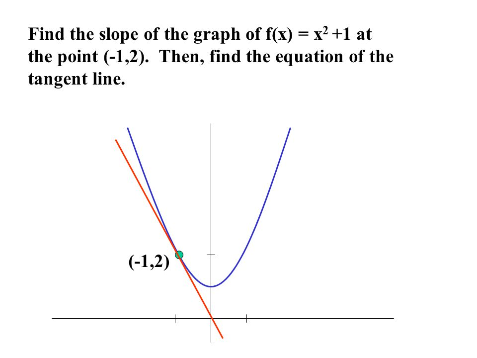 Therefore, the slope at any point (x, f(x)) is given by m = 2x What is the slope at the point (-1,2).