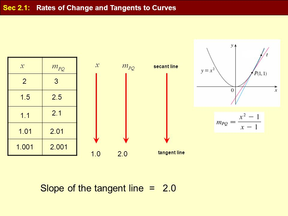 23 1.52.5 1.1 2.1 1.012.01 1.0012.001 1.02.0 tangent line secant line Slope of the tangent line = 2.0 Sec 2.1: Rates of Change and Tangents to Curves