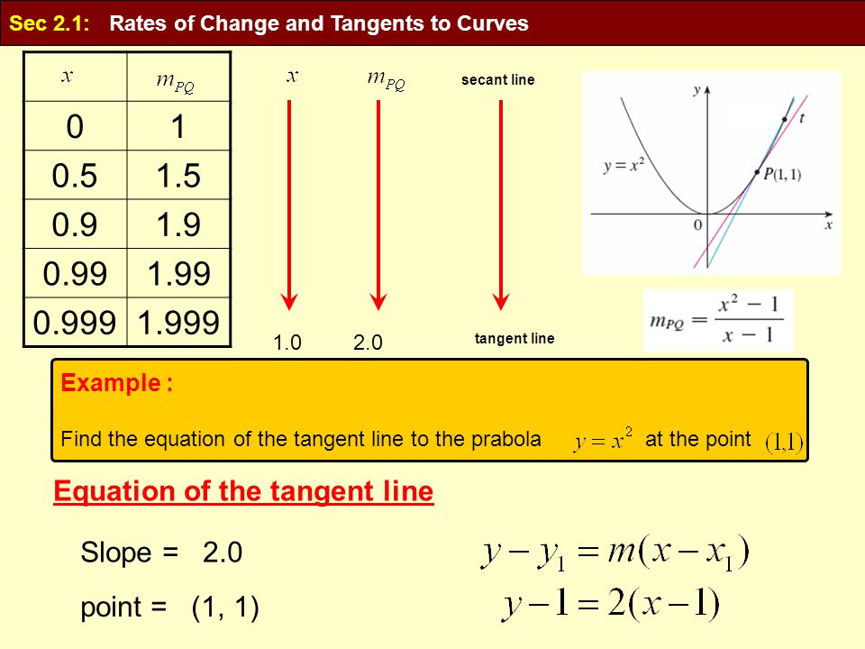10 1.50.5 1.90.9 1.990.99 1.9990.999 1.02.0 tangent line secant line Equation of the tangent line Slope = 2.0 point = (1, 1) Example : Find the equati