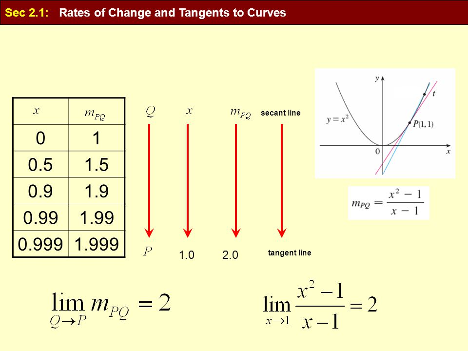 10 1.50.5 1.90.9 1.990.99 1.9990.999 1.02.0 tangent line secant line Sec 2.1: Rates of Change and Tangents to Curves