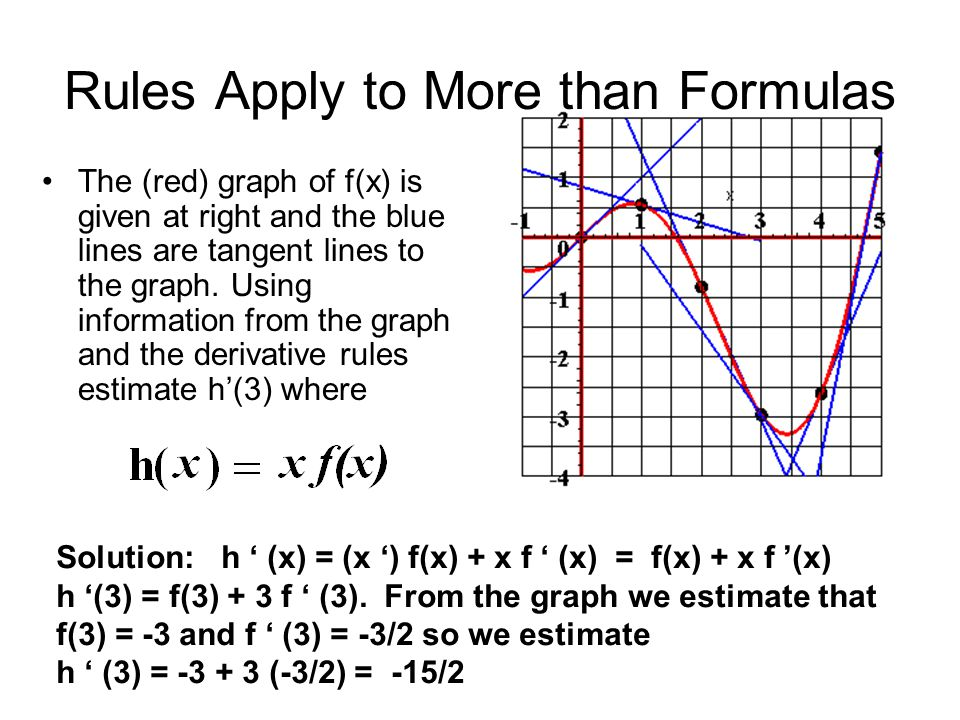 Rules Apply to More than Formulas The (red) graph of f(x) is given at right and the blue lines are tangent lines to the graph. Using information from