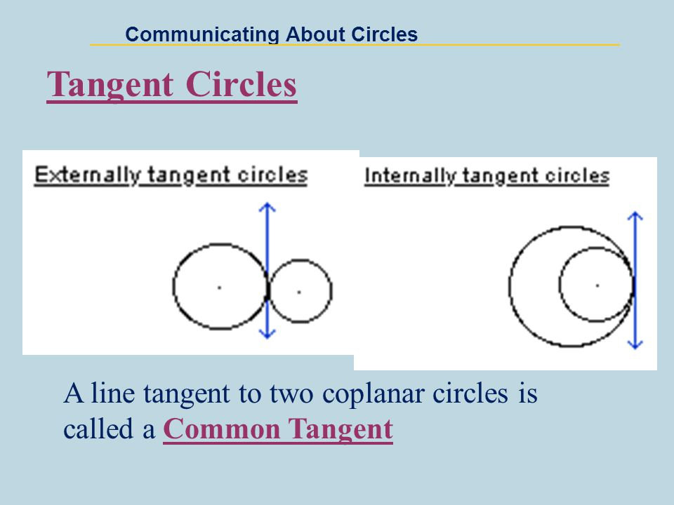 Communicating About Circles Tangent Circles A line tangent to two coplanar circles is called a Common Tangent