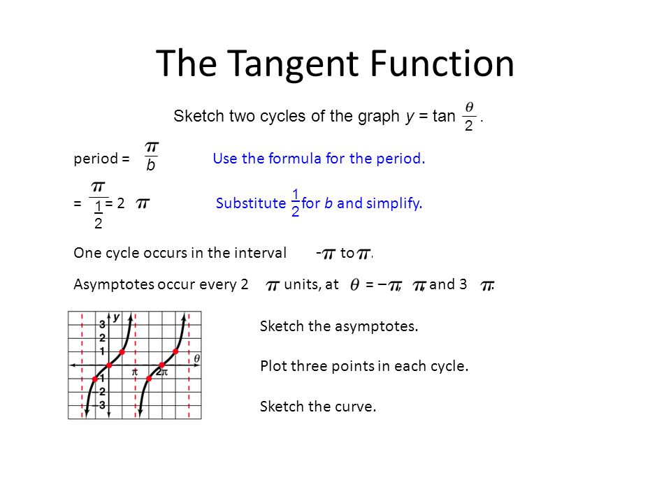 Sketch the asymptotes. The Tangent Function Sketch two cycles of the graph y = tan.