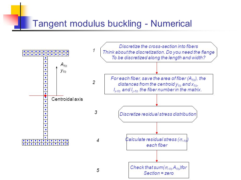 Tangent modulus buckling - Numerical Discretize the cross-section into fibers Think about the discretization. Do you need the flange To be discretized