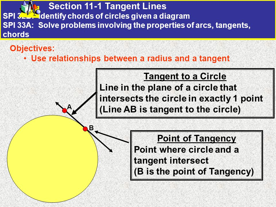 Section 11-1 Tangent Lines SPI 32B: Identify chords of circles given a diagram SPI 33A: Solve problems involving the properties of arcs, tangents, chords Objectives: Use relationships between a radius and a tangent Tangent to a Circle Line in the plane of a circle that intersects the circle in exactly 1 point (Line AB is tangent to the circle) A B Point of Tangency Point where circle and a tangent intersect (B is the point of Tangency)