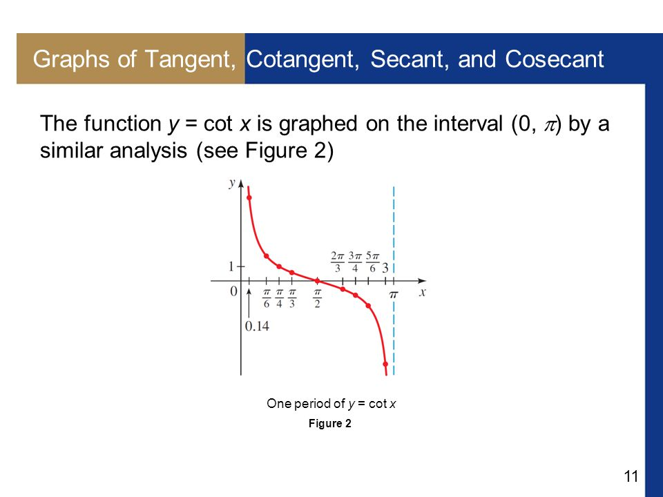 11 Graphs of Tangent, Cotangent, Secant, and Cosecant The function y = cot x is graphed on the interval (0,  ) by a similar analysis (see Figure 2) F
