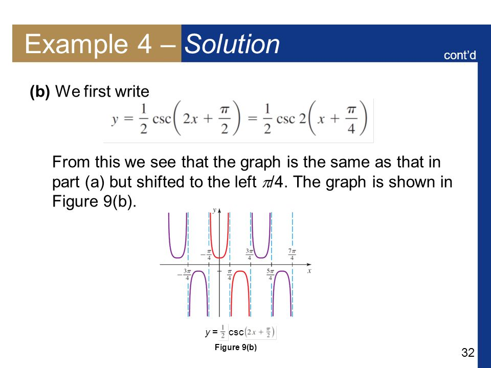 32 Example 4 – Solution (b) We first write From this we see that the graph is the same as that in part (a) but shifted to the left  /4. The graph is