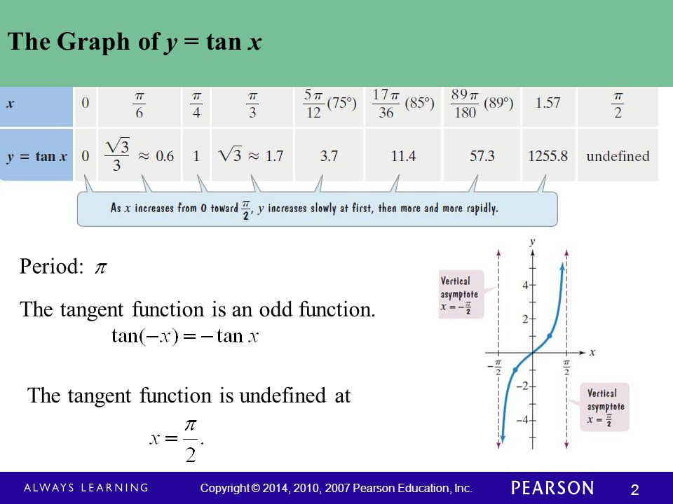 Copyright © 2014, 2010, 2007 Pearson Education, Inc. 33 The Six Curves of Trigonometry (continued)