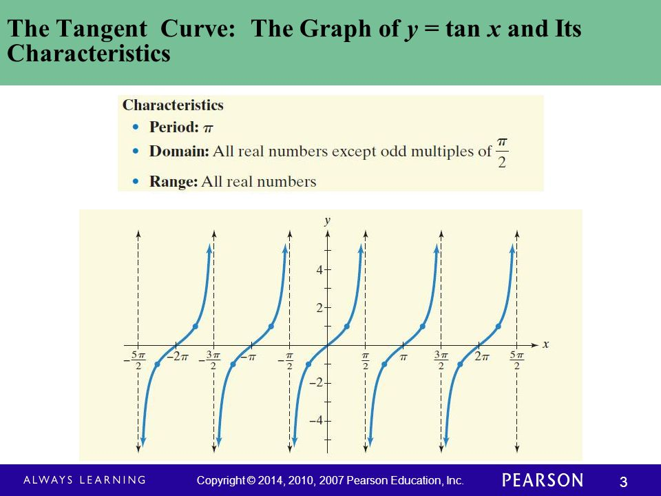 Copyright © 2014, 2010, 2007 Pearson Education, Inc. 34 The Six Curves of Trigonometry (continued)