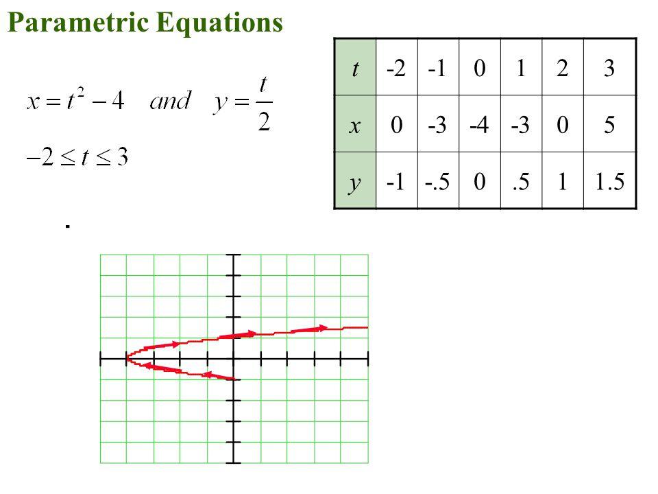 Parametric Equations t-20123 x0-3-4-305 y-.50.511.5