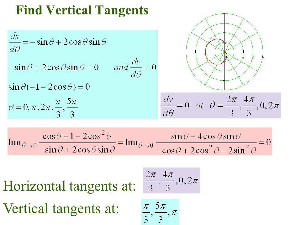 Find Vertical Tangents Horizontal tangents at: Vertical tangents at: