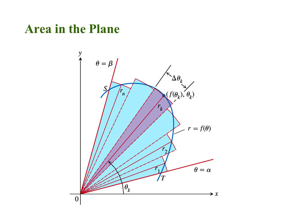 Figure 9.48. Area in the Plane