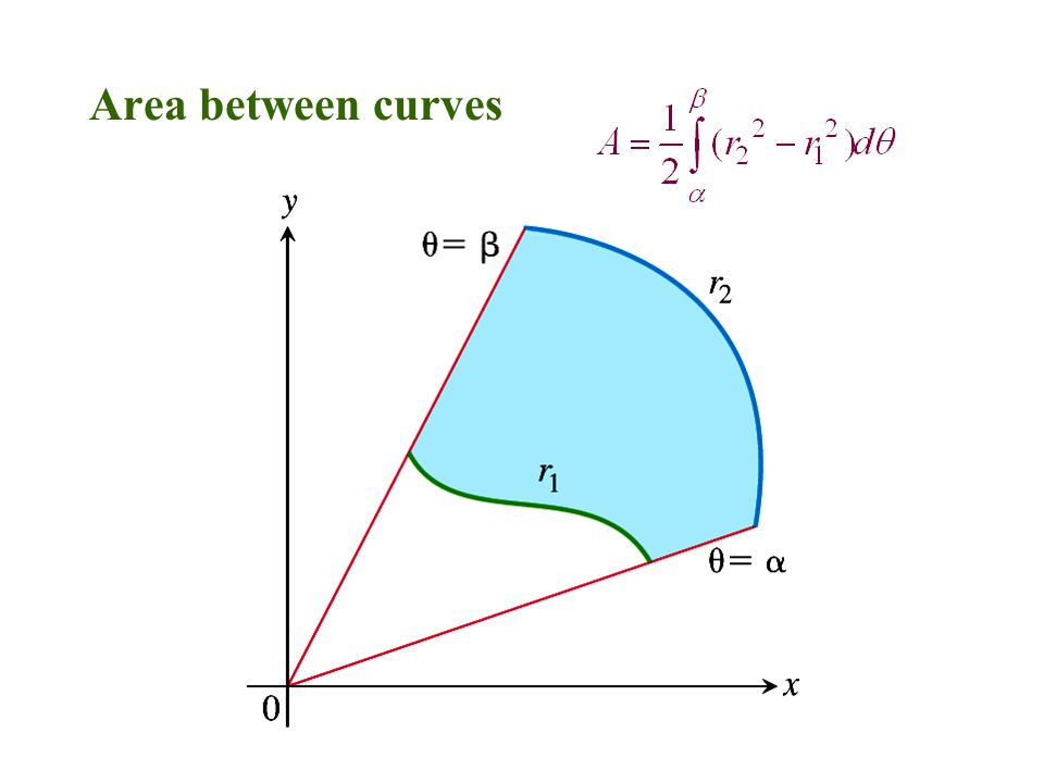Figure 9.52. Area between curves