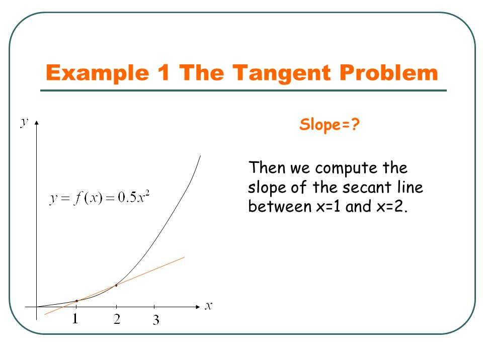 Example 1 The Tangent Problem Then we compute the slope of the secant line between x=1 and x=2. Slope=?