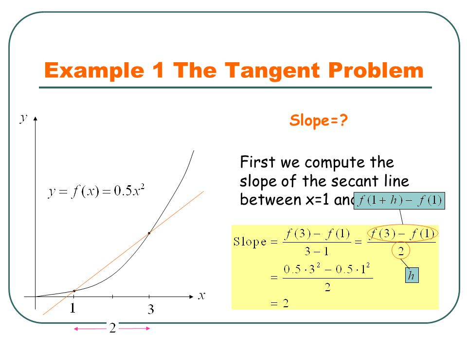 Example 1 The Tangent Problem First we compute the slope of the secant line between x=1 and x=3. Slope=?
