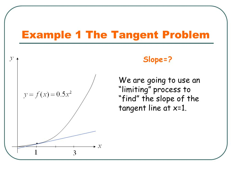 "Example 1 The Tangent Problem We are going to use an ""limiting"" process to ""find"" the slope of the tangent line at x=1. Slope=?"