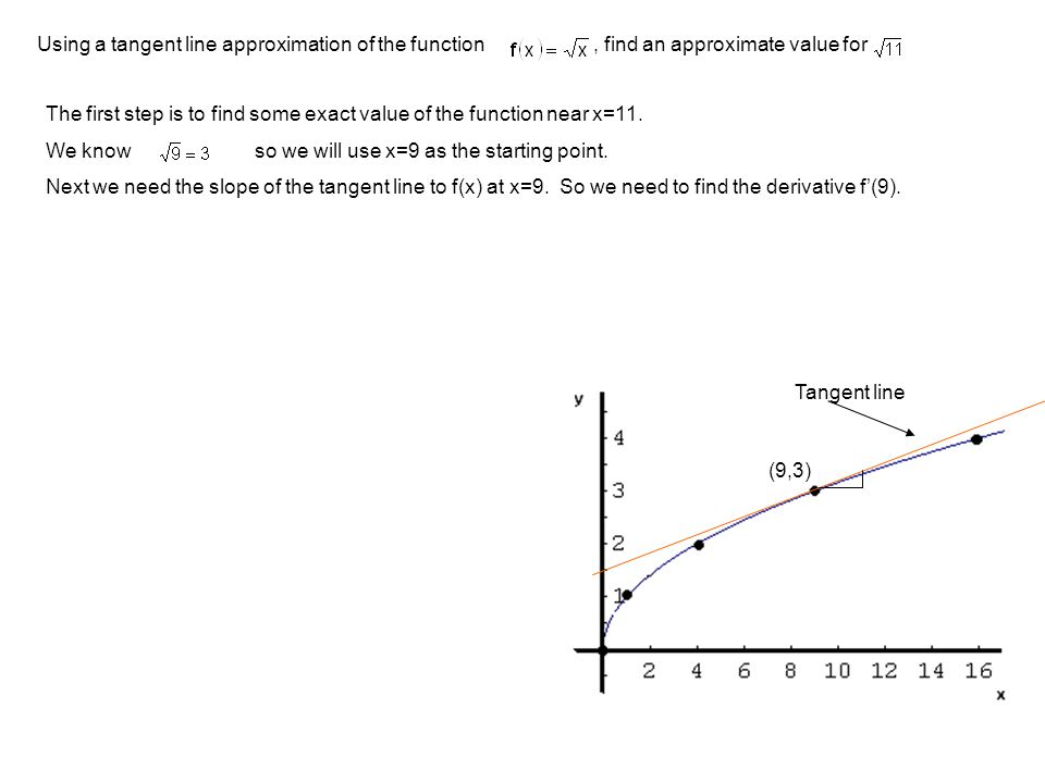 Using a tangent line approximation of the function, find an approximate value for The first step is to find some exact value of the function near x=11.