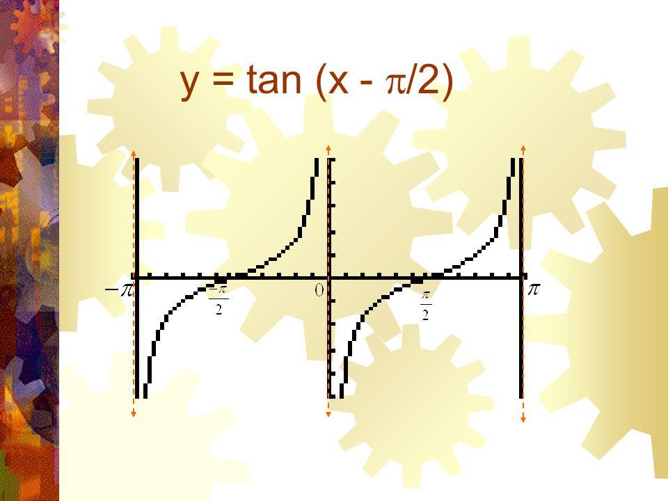 y = tan (x -  /2)