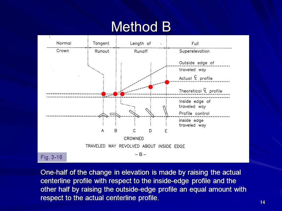 14 Method B One-half of the change in elevation is made by raising the actual centerline profile with respect to the inside-edge profile and the other