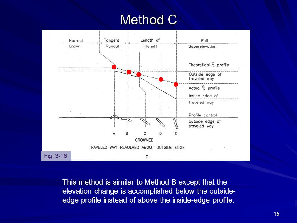 15 Method C This method is similar to Method B except that the elevation change is accomplished below the outside- edge profile instead of above the i