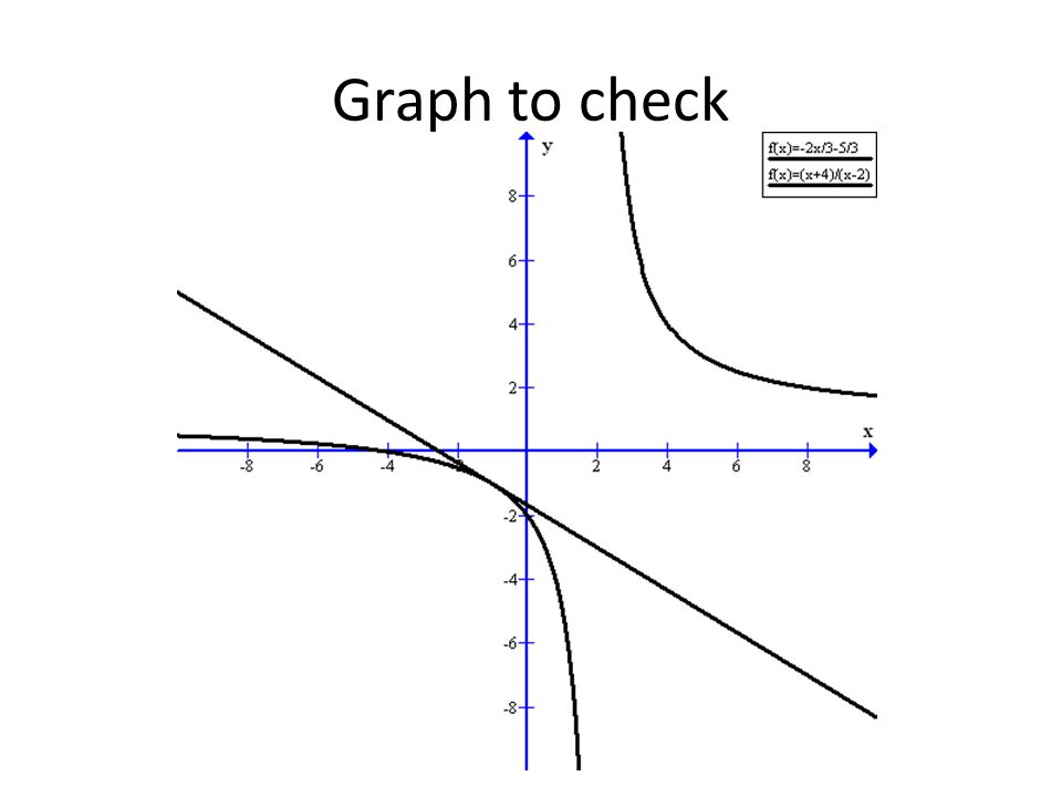 Graph to check