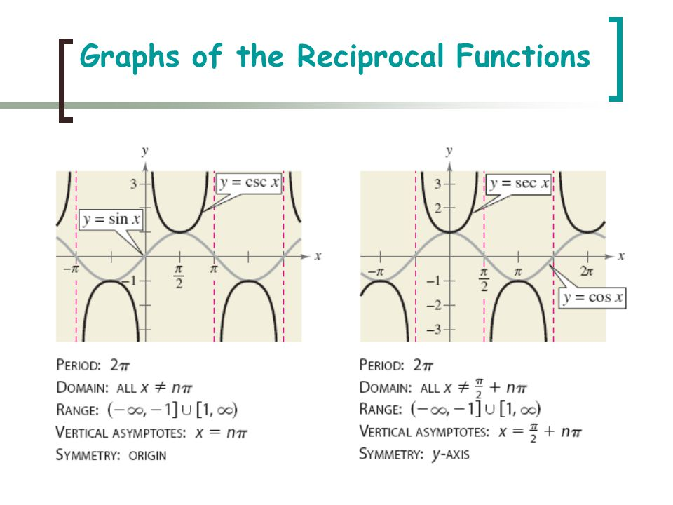 Graphs of the Reciprocal Functions