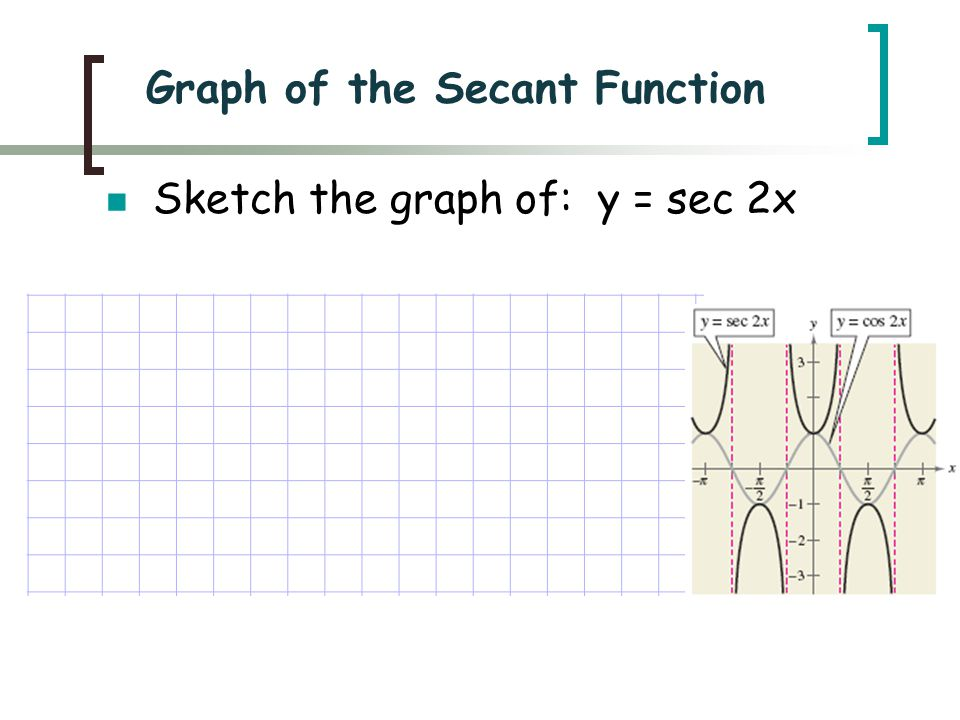 Sketch the graph of: y = sec 2x Graph of the Secant Function