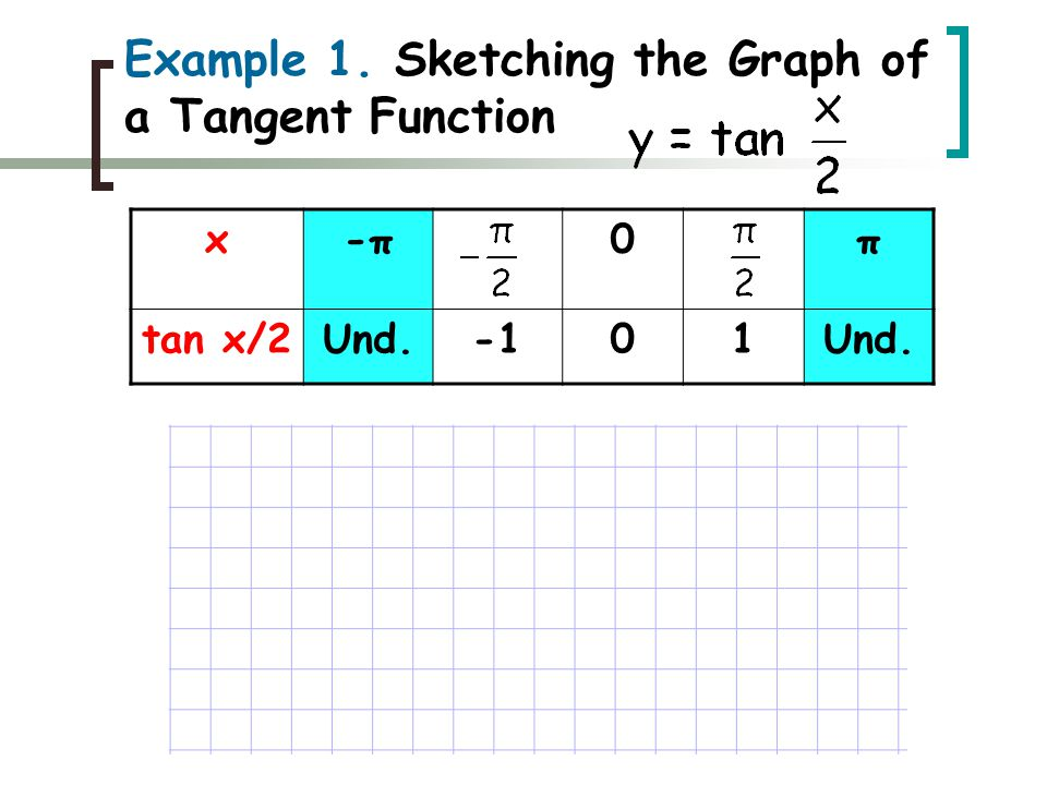 x-π-π0π tan x/2Und.01Und. Example 1. Sketching the Graph of a Tangent Function