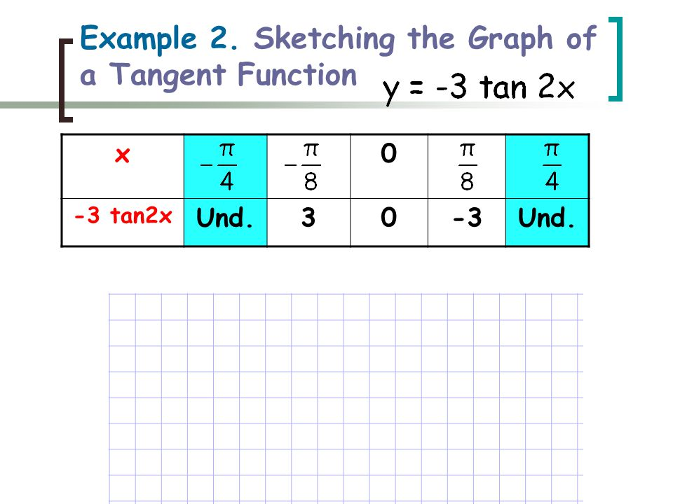 x0 -3 tan2x Und.30-3Und. Example 2. Sketching the Graph of a Tangent Function