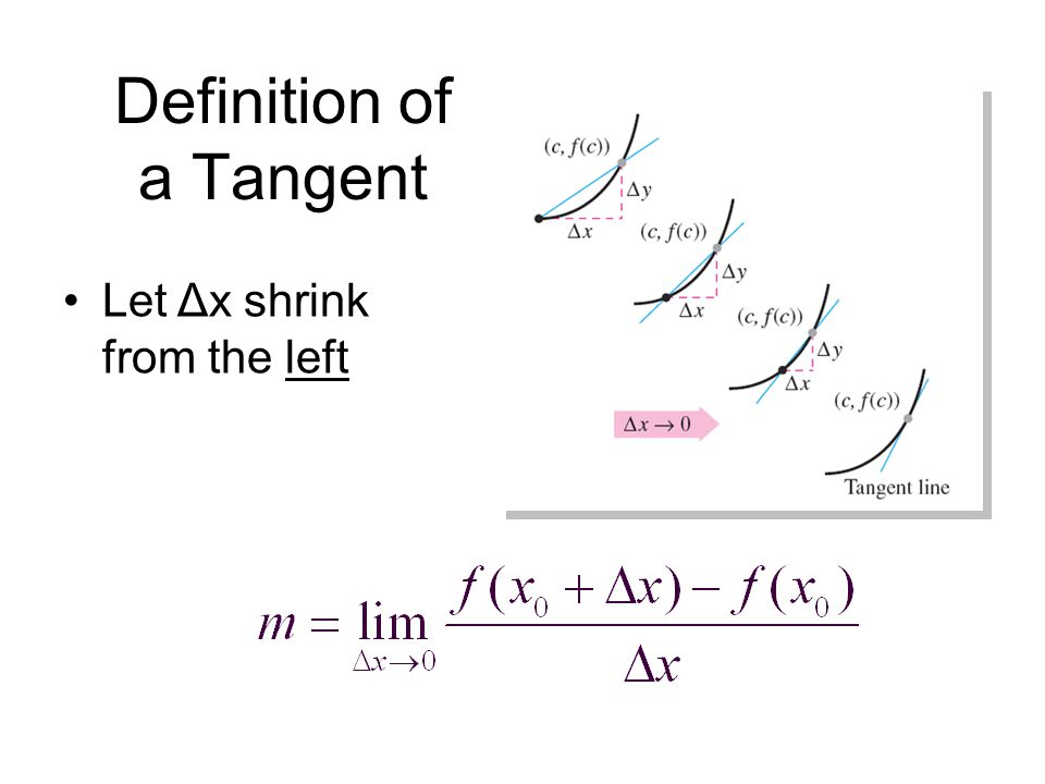 Definition of a Tangent Line with Slope m