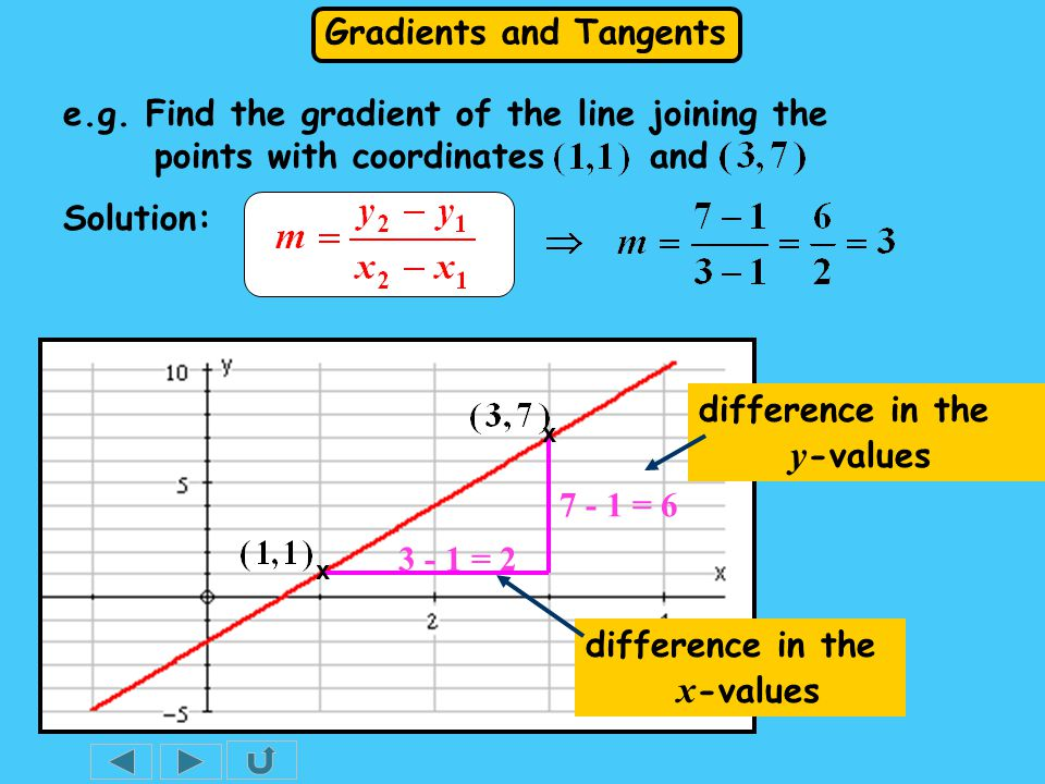 Gradients and Tangents 7 - 1 = 6 Solution: 3 - 1 = 2 difference in the x -values difference in the y -values x x e.g.