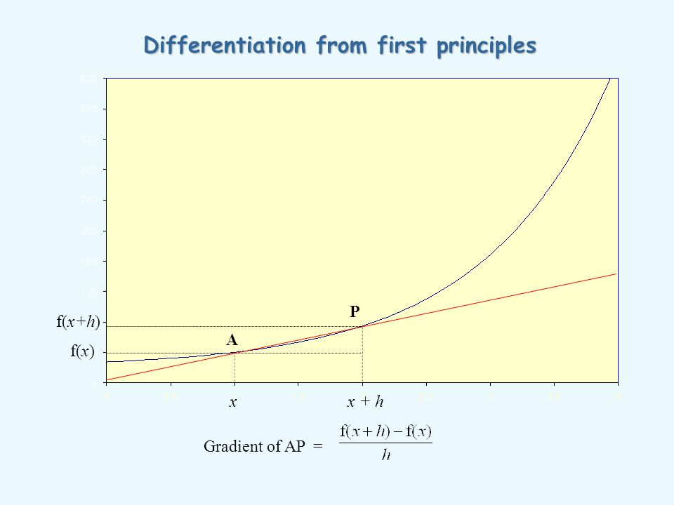 Differentiation from first principles Gradient of AP = A xx + h f(x) f(x+h) P