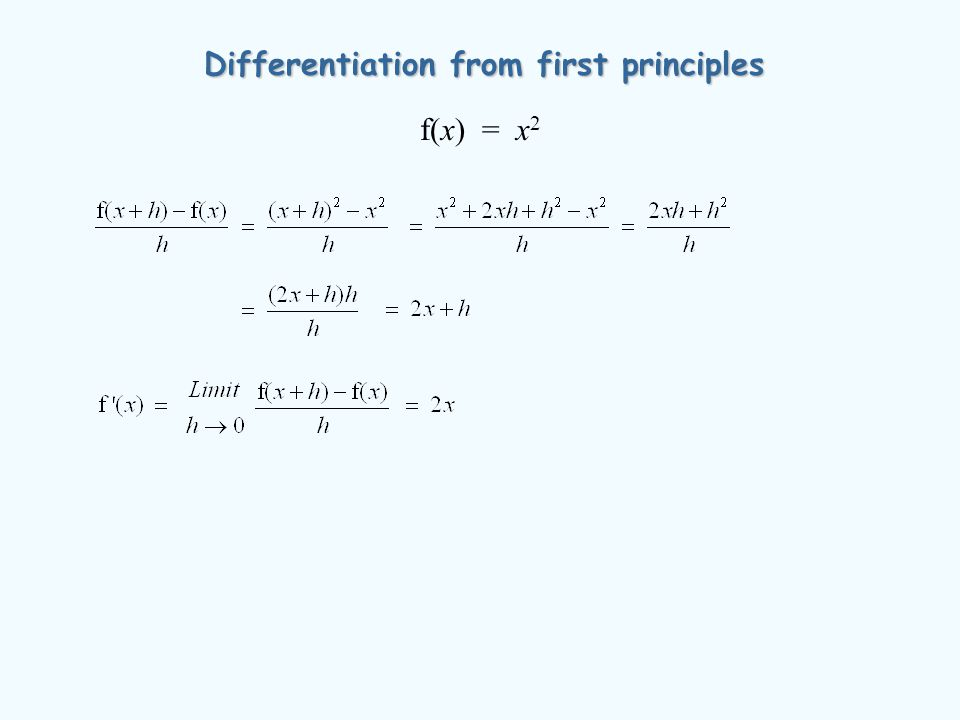 Differentiation from first principles f(x) = x 2