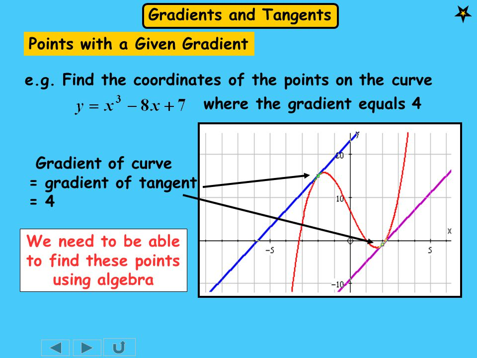 Gradients and Tangents We need to be able to find these points using algebra e.g.