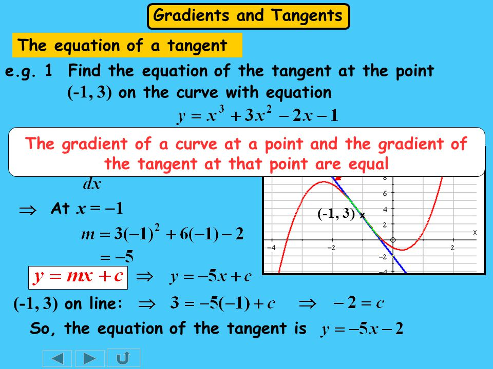 Gradients and Tangents (-1, 3) x Solution: At x =  1 So, the equation of the tangent is Gradient = -5 (-1, 3) on line: The gradient of a curve at a point and the gradient of the tangent at that point are equal The equation of a tangent e.g.