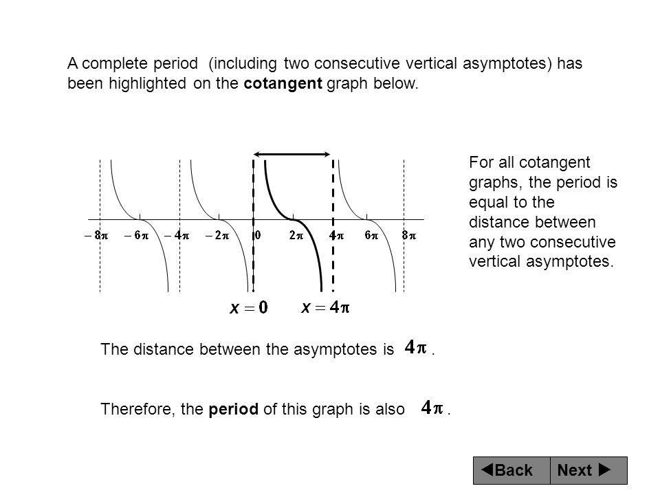 Next  Back A complete period (including two consecutive vertical asymptotes) has been highlighted on the cotangent graph below.