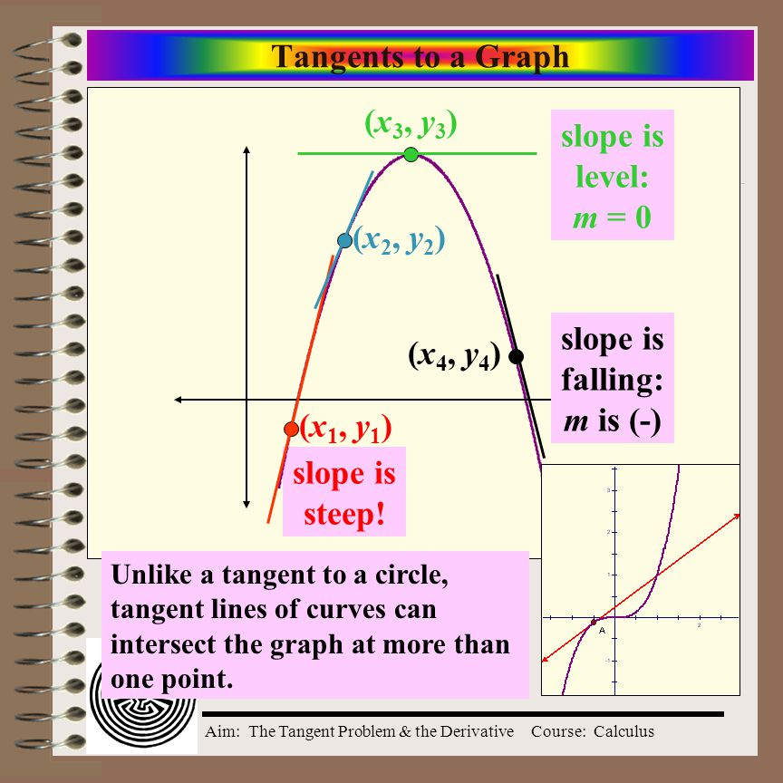 Aim: The Tangent Problem & the DerivativeCourse: Calculus Tan  y x 1 1 radius = 1 center at (0,0)  (x,y) cos , sin  cos  sin  1