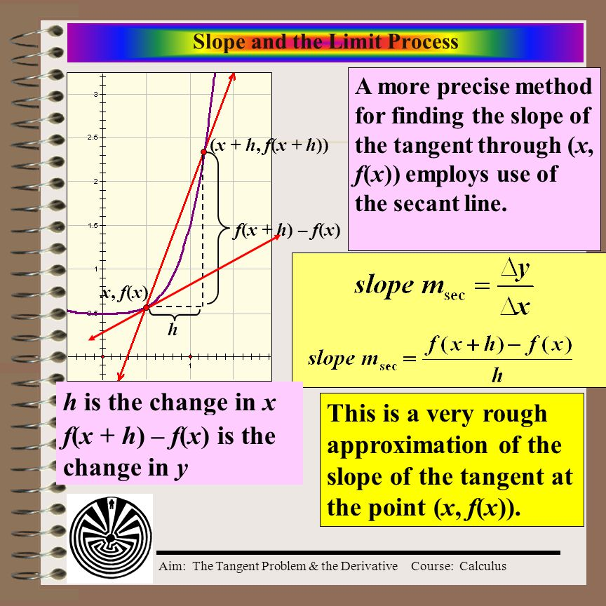 Aim: The Tangent Problem & the DerivativeCourse: Calculus Finding the Slope (tangent) of a Graph at a Point 1 2 This is an approximation.